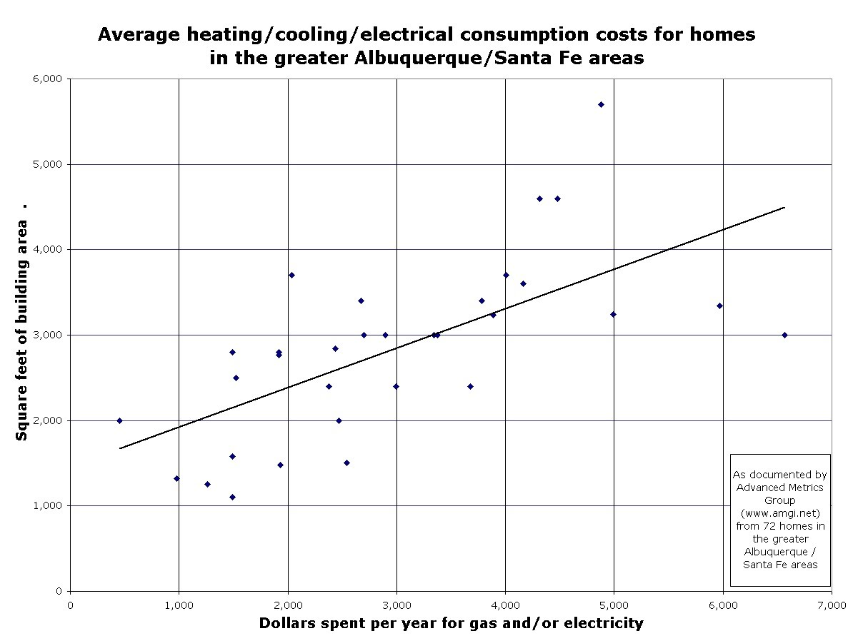 Utility cost averages by square footage